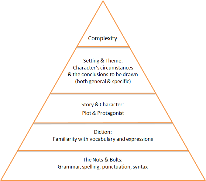 inverted pyramid essays