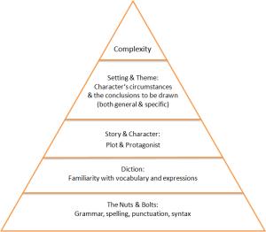 Novel Pyramid