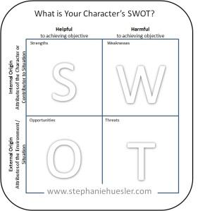 SWOT Analysis Chart, Watermark