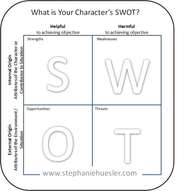 SWOT Analysis Chart, Watermark