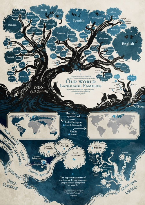 linguistic-family-tree